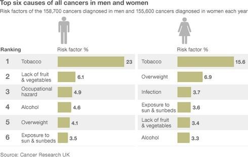 Tốp 6 nguyên nhân gây ung thư cho nam và nữ giới. Ảnh: BBC.