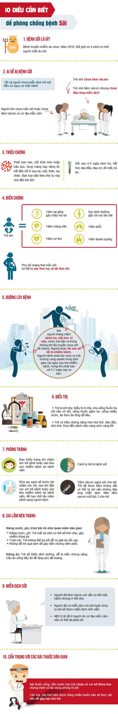 [Infographic] 10 điều cần biết để phòng tránh bệnh sởi