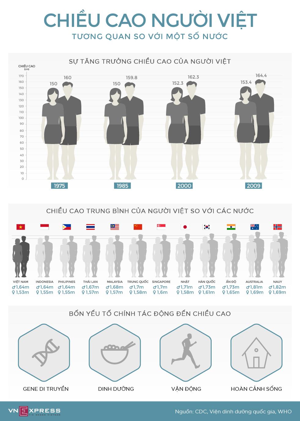 Đọ chiều cao người Việt với các nước