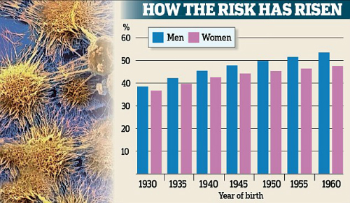 Một nghiên cứu công bố hôm nay cho thấy một trong hai người sinh ra sau năm 1960 sẽ phát triển ung thư trong cuộc sống của họ