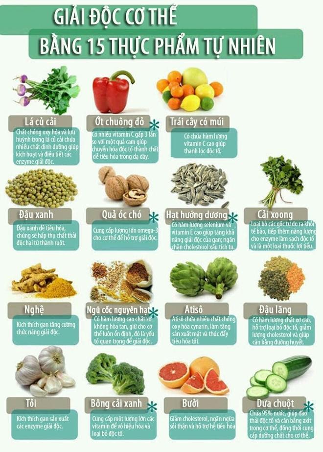 Giải độc cơ thể bằng 15 thực phẩm tự nhiên