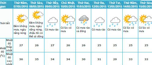 Dự báo thời tiết TP HCM trong 9 ngày tới: Đến tối 8/5, trời có thể có mưa giông. Cuối tuần, mưa rào xuất hiện khiến nhiệt độ giảm đi đôi chút. Đầu tuần sau, thời tiết mát mẻ, có mưa. Ảnh: Trung tâm dự báo khí tượng thủy văn quốc gia.