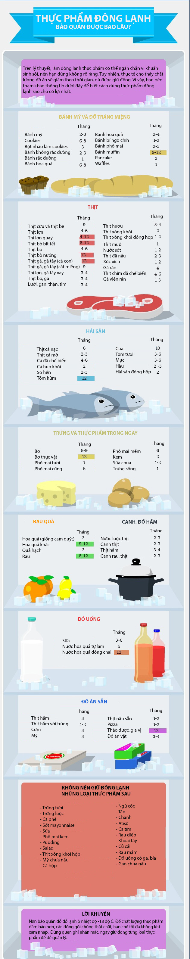 Thời gian bảo quản cho thực phẩm đông lạnh