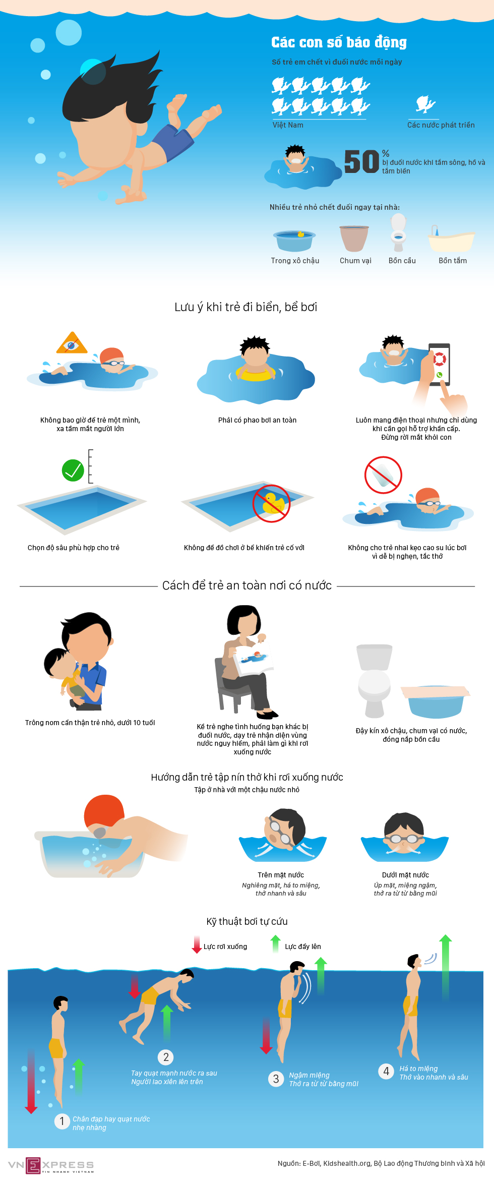 Những điều bố mẹ phải thuộc lòng để con không bị đuối nước