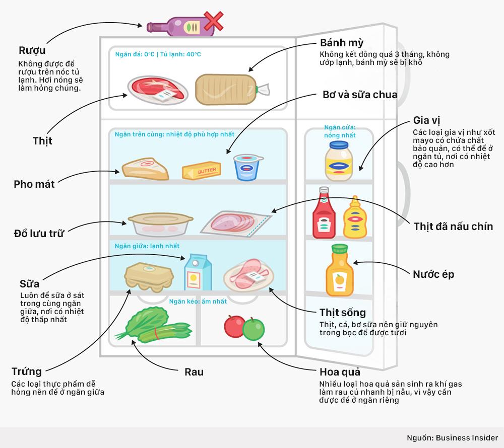 Cách bảo quản thực phẩm ở tủ lạnh đúng nhất