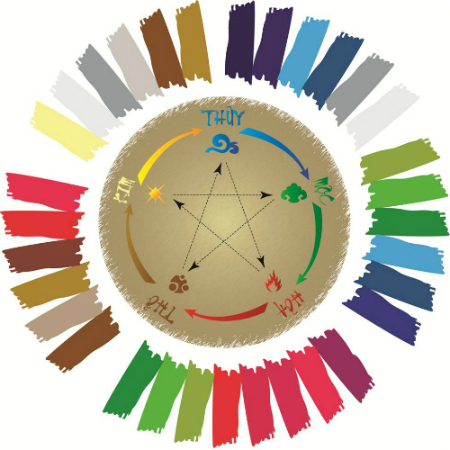 Vòng tròn phân tích màu ngũ hànhMũi tên đứt khúc: Tương khắc - Mũi tên liền: Tương sinh