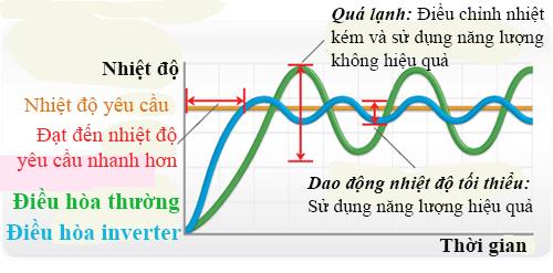 dieu-hoa-inverter-khong-tiet-kiem-dien-dang-ke-hon-dieu-hoa-thuong