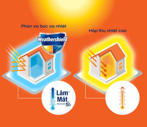 Sơn Dulux Weathershield có khả năng phản xạ tia UV (hình trái) giúp giảm nhiệt độ tường đến 5 độ C