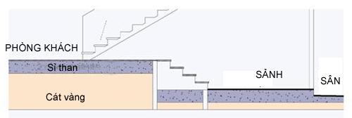 Cách làm sàn nhà chống nồm kiểu Pháp.