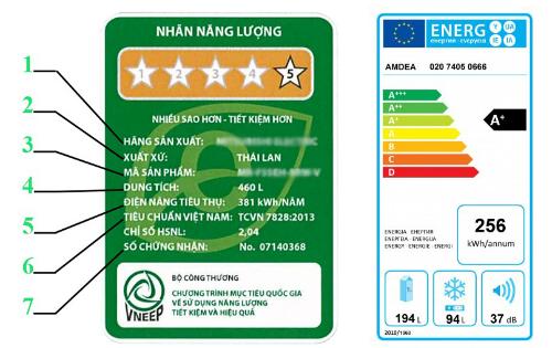 Nhãn năng lượng của Việt Nam và EU.
