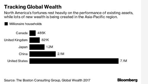 Có bao nhiêu tiền trong tài khoản mới được coi là giàu?