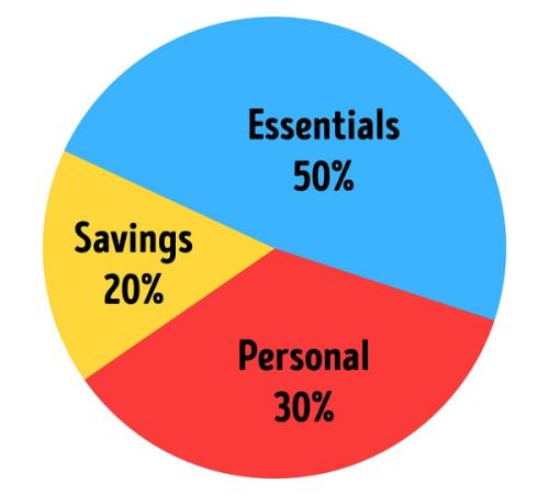 Lên kế hoạch cho ngân quỹ và làm theo: Điều này nghe có vẻ sáo rỗng nhưng thiết lập một ngân sách rõ ràng vào ngày trả lương của bạn và theo sát vào nó sẽ giúp tiết kiệm nhiều tiền. Hãy trung thực khi kiểm toán các khoản thu, chi và đặt giới hạn cho chi tiêu cá nhân của bạn. Các chuyên gia tài chính gọi đó là phương pháp ngân sách 50 - 30 - 20.