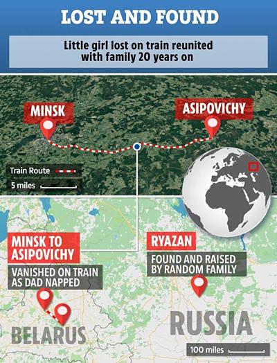 Yulia bị bắt cóc ở Belarus và đưa tới Nga sống 20 năm, khoảng cách gần 900 km. Ảnh: The Sun.