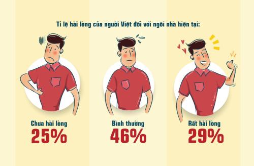 Những lý do người Việt không hài lòng về nhà ở