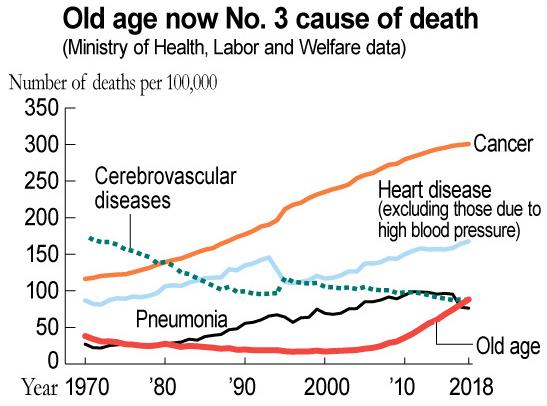 Tỷ lệ người Nhật chọn cách chết già tăng cao từ năm 2010 trở lại đây.